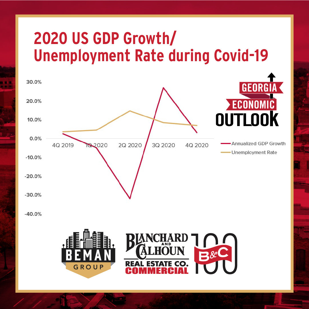 Unemployment Rate During COVID 19