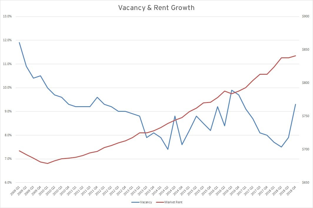 Vacancy & Rent Growth Chart